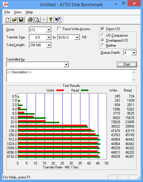 Read/write performance of the Sandisk Extreme 45MBps SD card.